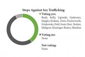 sex trafficing