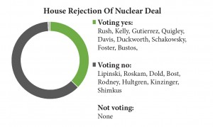 House Rejection