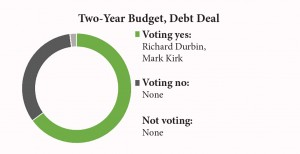 2 yr budget congress