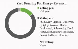 Zero funding