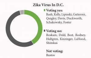 Zika D.C.