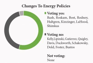 changes to energy policies