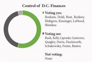control of D.C finances