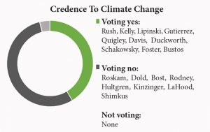 credence climate change