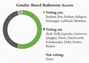 gender-based bathroom