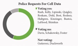 police requests cell