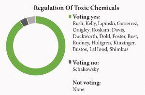 regulation toxic chemicals