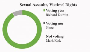 sexual assaults victims rights