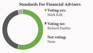standards financial advisors