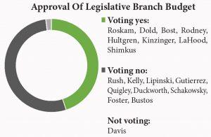 approval of legislative