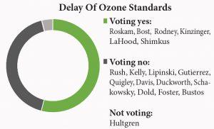 delay of ozone