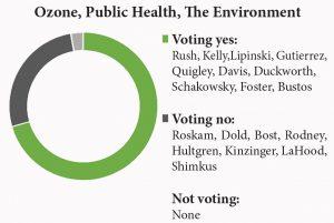 ozone public health
