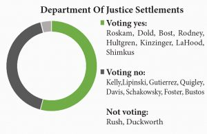 department-of-justice-settlements