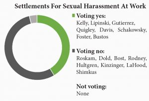 settlements-sexual-harassment