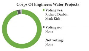 corps-of-engineers