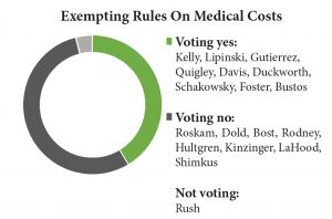 exempting-rules-medical-costs