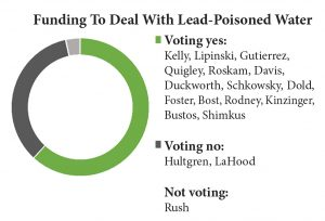 funding-for-lead-poisoning