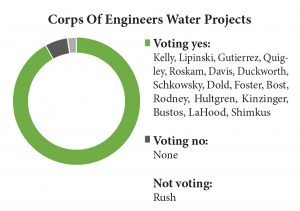 water-projects