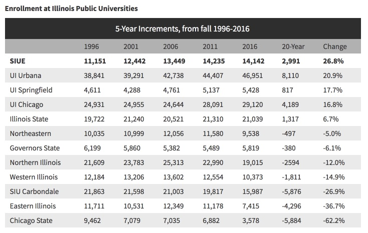 siue shows record enrollment growth over 20 year period chronicle