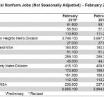 Illinois job growth mainly concentrated in northern region