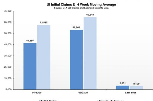 New jobless claims slow in last week of May